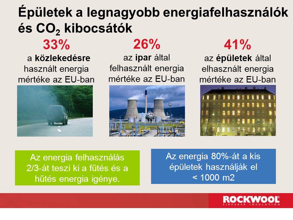  Az épületek felelősek az energia felhasználás 40%-ért és a CO 2 kibocsátás nagy részéért, Európában és Észak-Amerikában  Ennek az energiának a 2/3 része a fűtésre / hűtésre fordítódik  A fűtési költségek 90%-a megtakarítható lenne megfelelő technológia használatával Épületek