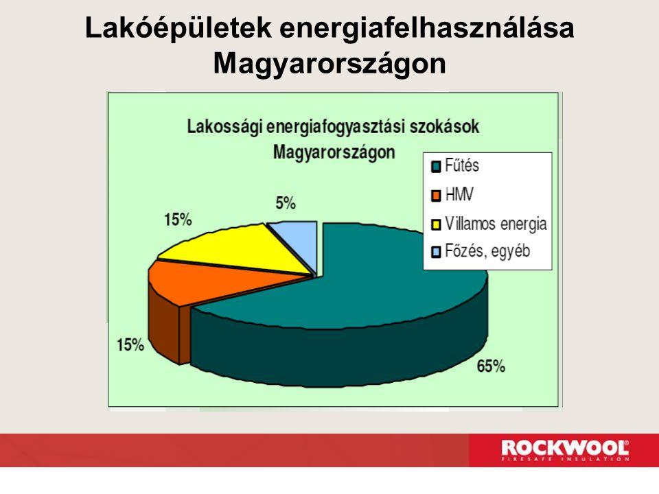 Lakóépületek energiafelhasználása Magyarországon
