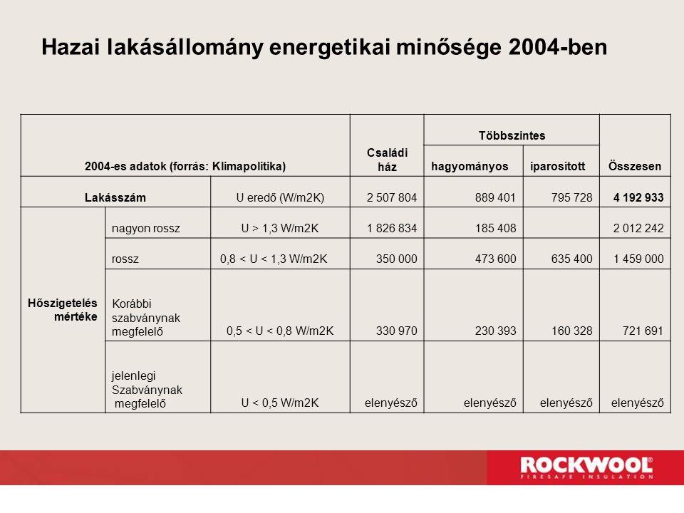 Hazai lakásállomány energetikai minősége 2004-ben 2004-es adatok (forrás: Klimapolitika) Családi ház Többszintes Összesen hagyományosiparosított Lakás