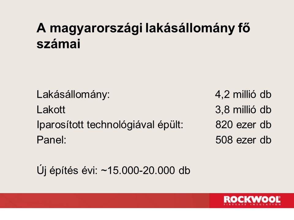 A magyarországi lakásállomány fő számai Lakásállomány: 4,2 millió db Lakott 3,8 millió db Iparosított technológiával épült: 820 ezer db Panel: 508 eze