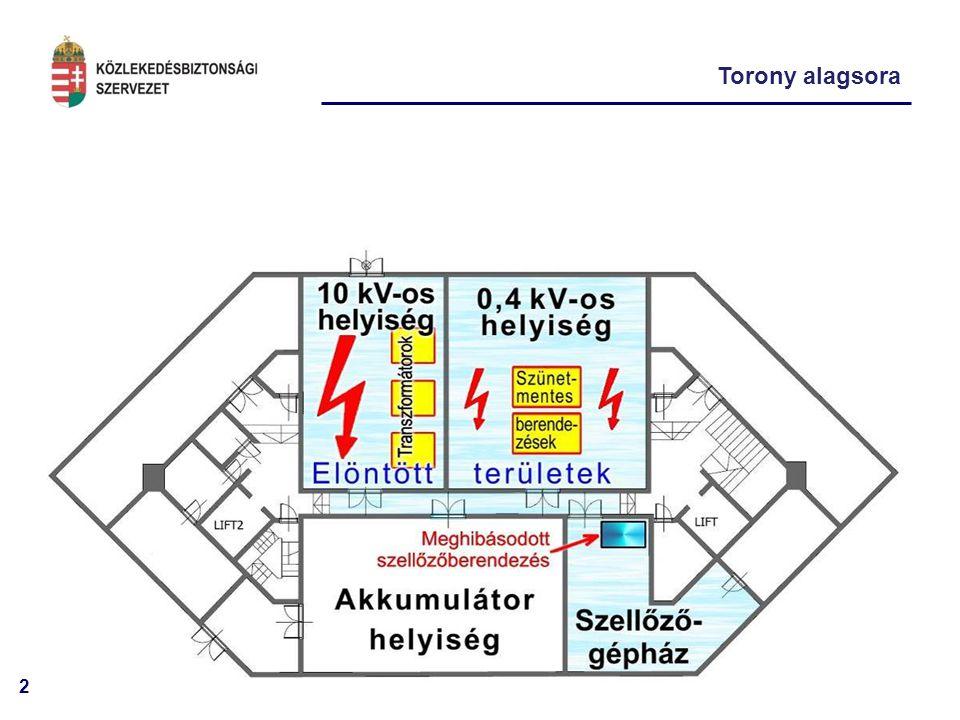 """13 """"Beépített kockázatok (3) közös folyosón vizes és elektromos helyiségek"""