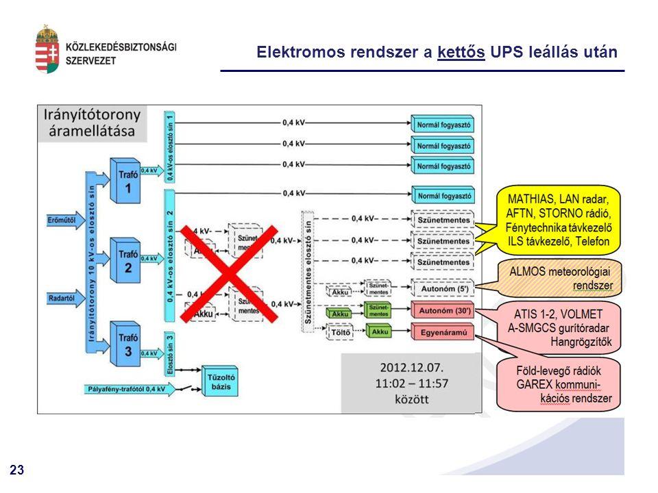 23 Elektromos rendszer a kettős UPS leállás után Pályafény trafóházból 0,4 kV