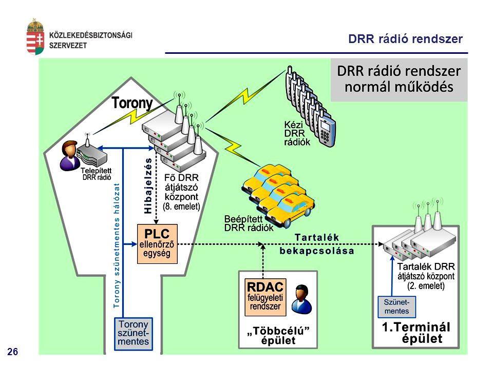 26 DRR rádió rendszer