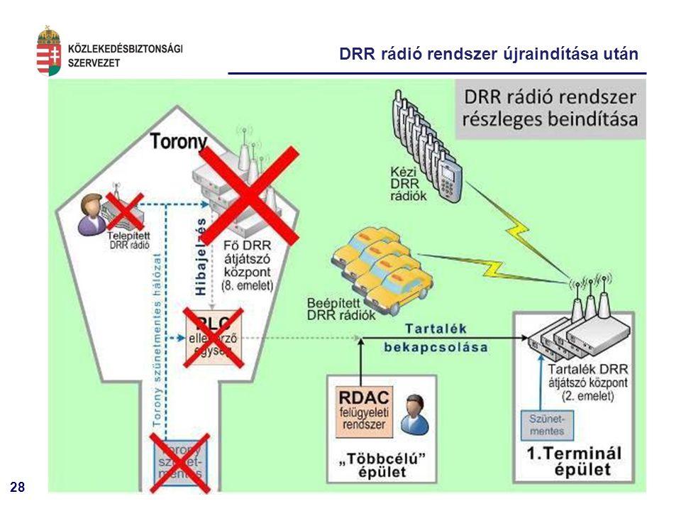 28 DRR rádió rendszer újraindítása után
