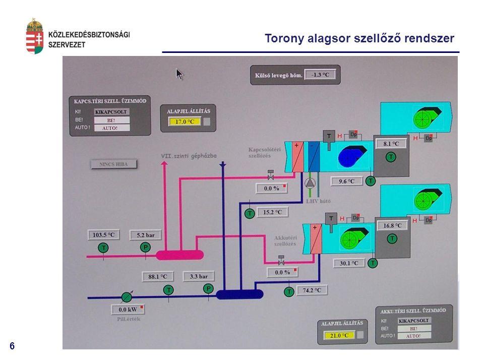17 Torony elektromos rendszere Pályafény trafóházból 0,4 kV