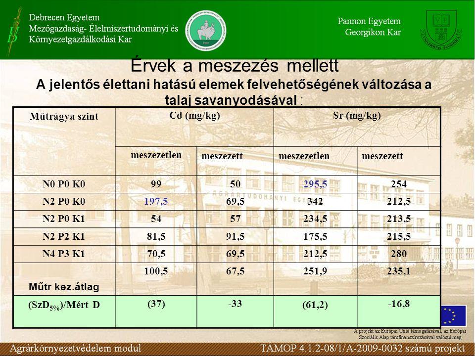 Érvek a meszezés mellett A jelentős élettani hatású elemek felvehetőségének változása a talaj savanyodásával : Műtrágya szintCd (mg/kg)Sr (mg/kg) mesz