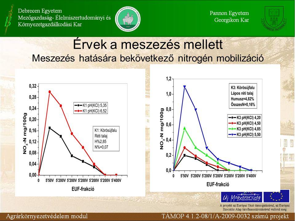 Érvek a meszezés mellett Meszezés hatására bekövetkező nitrogén mobilizáció