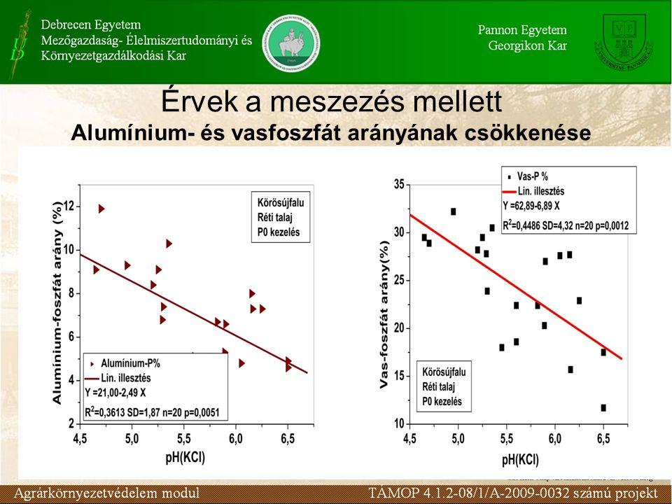 Érvek a meszezés mellett Alumínium- és vasfoszfát arányának csökkenése