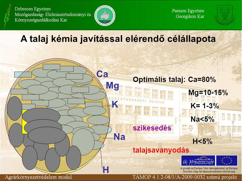 Ca Mg K H Na Optimális talaj: Ca=80% Mg=10-15% K= 1-3% Na<5% szikesedés H<5% talajsavanyodás A talaj kémia javítással elérendő célállapota