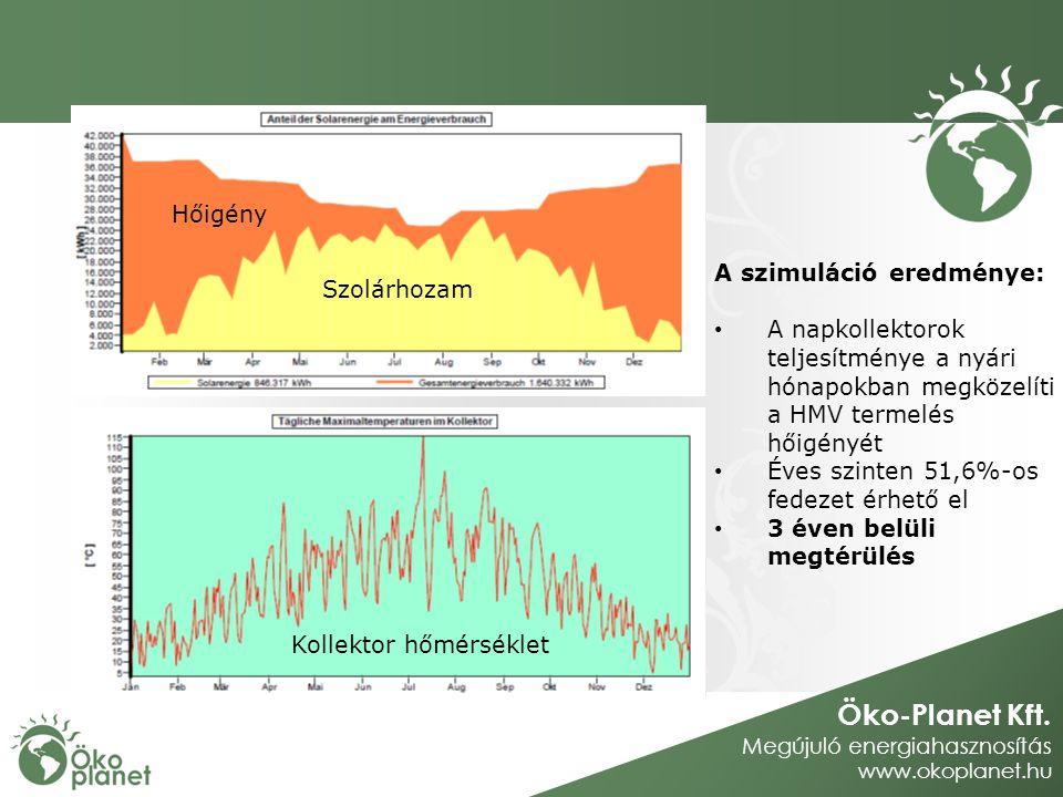 Öko-Planet Kft. Megújuló energiahasznosítás www.okoplanet.hu Hőigény Szolárhozam Kollektor hőmérséklet A szimuláció eredménye: A napkollektorok teljes