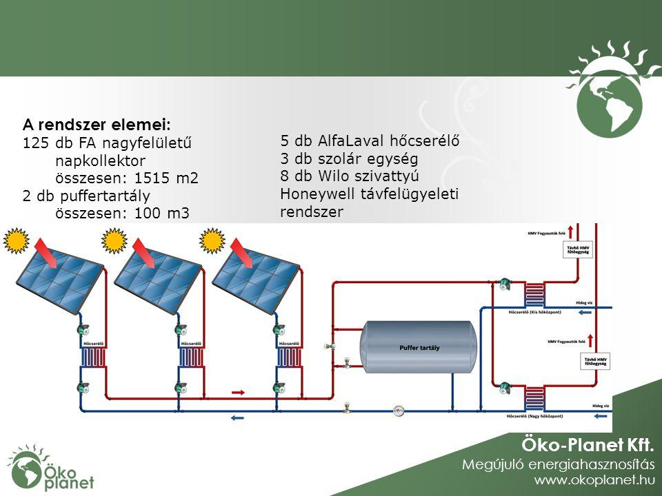 Öko-Planet Kft. Megújuló energiahasznosítás www.okoplanet.hu A rendszer elemei: 125 db FA nagyfelületű napkollektor összesen: 1515 m2 2 db puffertartá