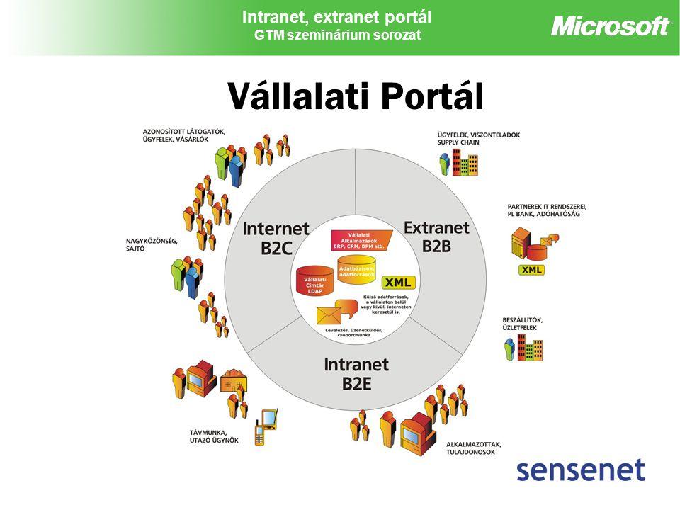 Intranet, extranet portál GTM szeminárium sorozat Vállalati Portál