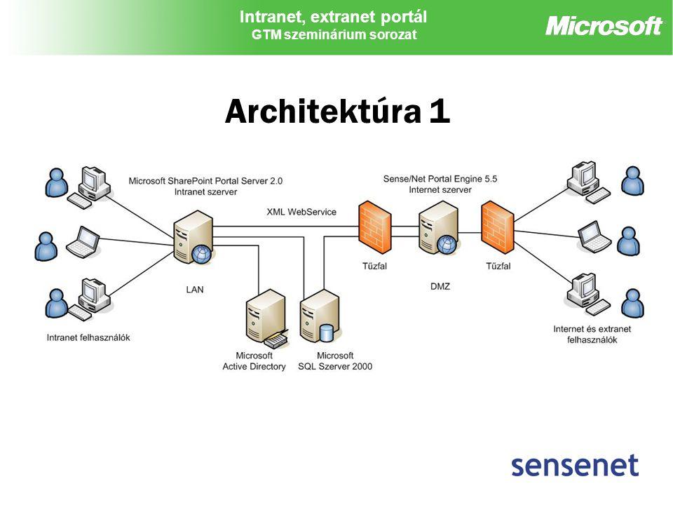Intranet, extranet portál GTM szeminárium sorozat Architektúra 1