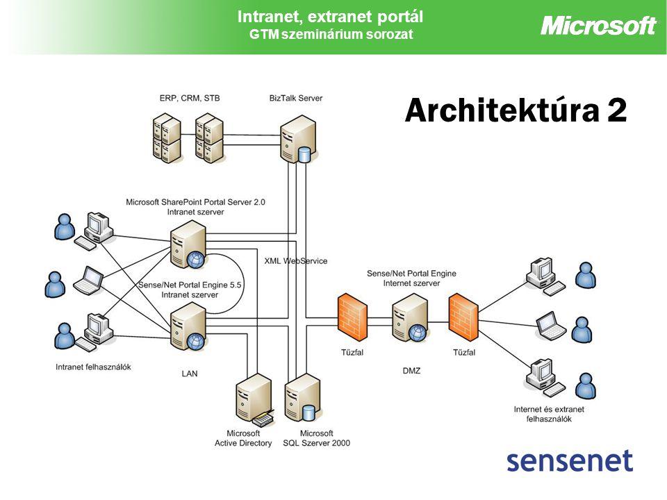 Intranet, extranet portál GTM szeminárium sorozat Architektúra 2