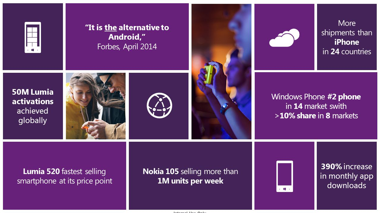 50M Lumia activations achieved globally Windows Phone #2 phone in 14 market swith >10% share in 8 markets 390% increase in monthly app downloads