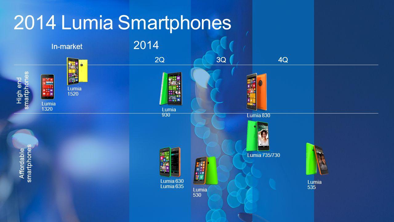 Internal Use Only 530 1.2 GHZ QUAD CORE 4.0 FWVGA WP 8.1 5 MP 4 GB + MicroSD 512 MB RAM Microsoft Office 1430 mAh 3G/ HSDPA FREE MAPS AND NAVI Nokia Lumia NAGYSZERŰ ÁR/ÉRTÉK ARÁNY – ERÖTELJES ALAPOKON A legújabb Windows Phone 8.1 élmény rengeteg alkalmazással Cserélhető színes hátlapok Beépített Microsoft Office- akár szerkesztésre is Ingyenes – akár offline is működő – térképek és navigáció Akár 128GB-ig bővíthető memória 15GB ingyenes OneDrive felhőtárhely Ingyenes beépített Office Xbox Live Ingyenes, térképek és navigáció