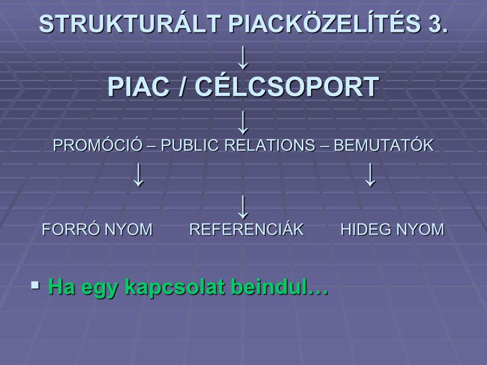 STRUKTURÁLT PIACKÖZELÍTÉS 3. ↓ PIAC / CÉLCSOPORT ↓ PROMÓCIÓ – PUBLIC RELATIONS – BEMUTATÓK ↓ ↓ ↓ FORRÓ NYOM REFERENCIÁK HIDEG NYOM  Ha egy kapcsolat
