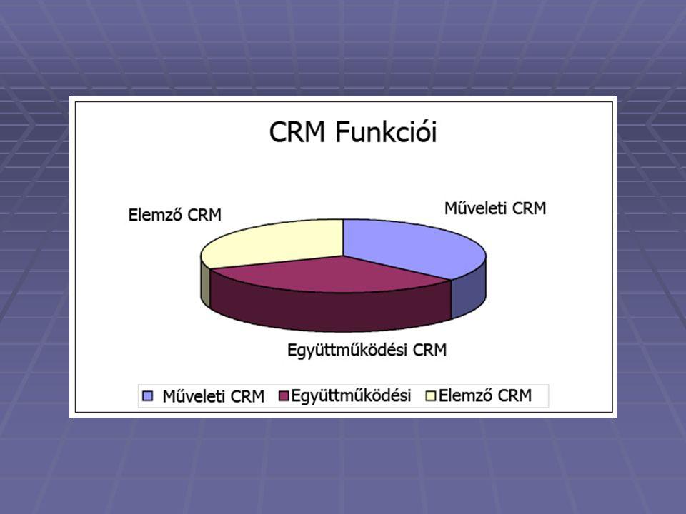 CRM Funkciói: 1.