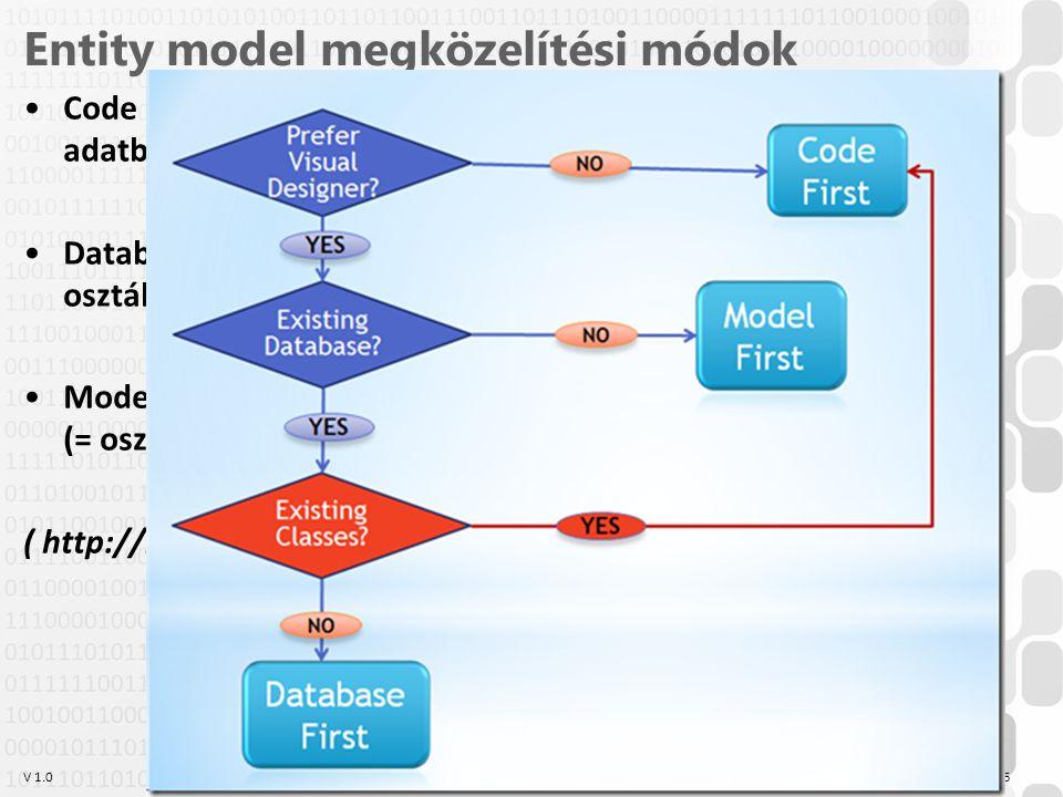 V 1.0 Entity model megközelítési módok Code First: Először hozzuk létre az osztályokat, és ebből az adatbázist Database/SQL First: Kész adatbázisból c