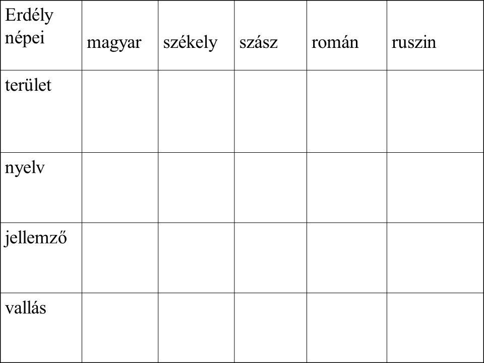 Erdély népei magyarszékelyszászrománruszin terület nyelv jellemző vallás