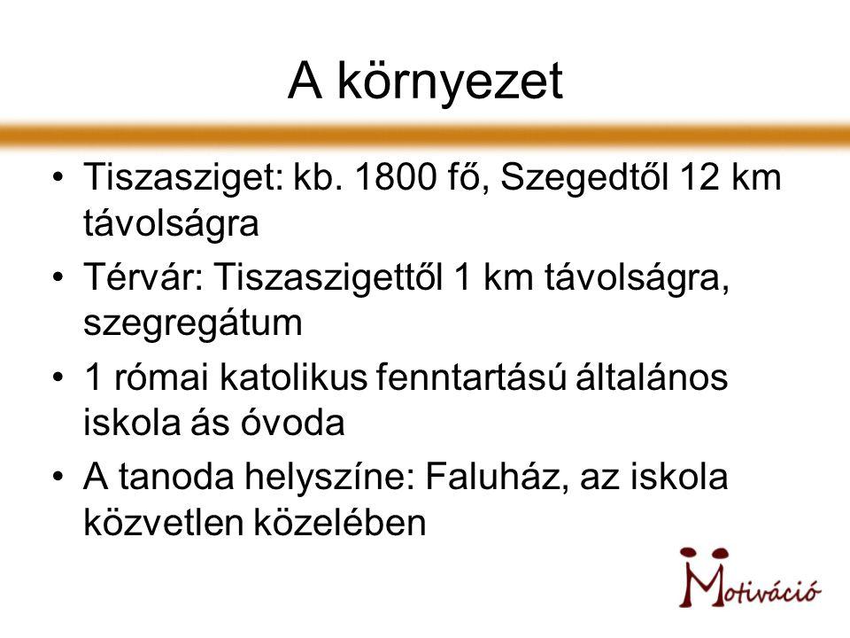 A környezet Tiszasziget: kb.