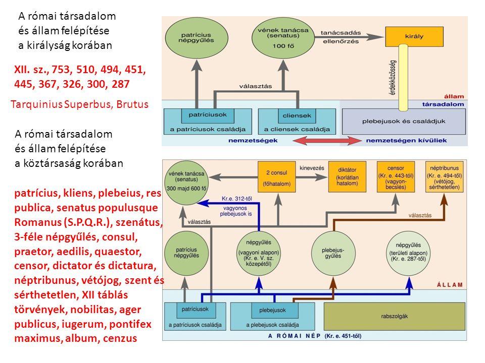 A római társadalom és állam felépítése a királyság korában A római társadalom és állam felépítése a köztársaság korában XII. sz., 753, 510, 494, 451,