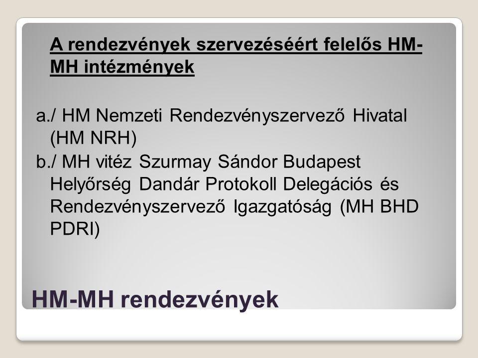 HM-MH rendezvények A rendezvények szervezéséért felelős HM- MH intézmények a./ HM Nemzeti Rendezvényszervező Hivatal (HM NRH) b./ MH vitéz Szurmay Sán