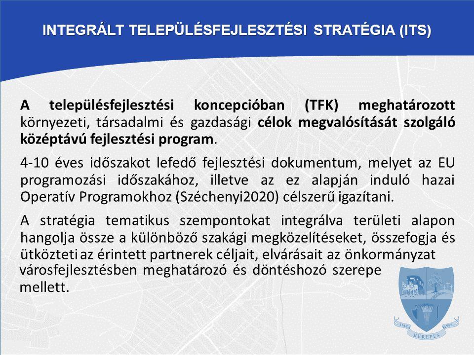 MEGALAPOZÓ VIZSGÁLATOK TELEPÜLÉSFEJLESZTÉSI KONCEPCIÓ (hosszú távú fejlesztési célok) INTEGRÁLT TELEPÜLÉSFEJLESZTÉSI STRATÉGIA (középtávú fejlesztési programok) FEJLESZTÉSI TERÜETEK, PROJEKTEK TELEPÜLÉSFEJLESZTÉSI ESZKÖZÖK RENDSZERE TFK – ITS KAPCSOLATA KEREPES - 2014.