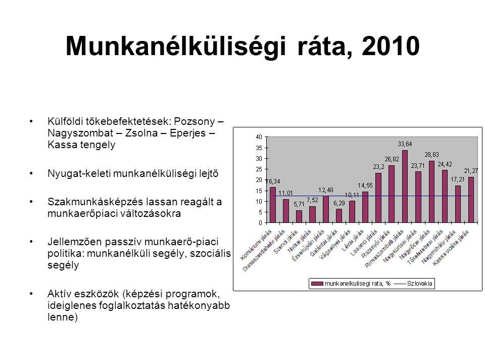 Munkanélküliségi ráta, 2010 Külföldi tőkebefektetések: Pozsony – Nagyszombat – Zsolna – Eperjes – Kassa tengely Nyugat-keleti munkanélküliségi lejtő Szakmunkásképzés lassan reagált a munkaerőpiaci változásokra Jellemzően passzív munkaerő-piaci politika: munkanélküli segély, szociális segély Aktív eszközök (képzési programok, ideiglenes foglalkoztatás hatékonyabb lenne)