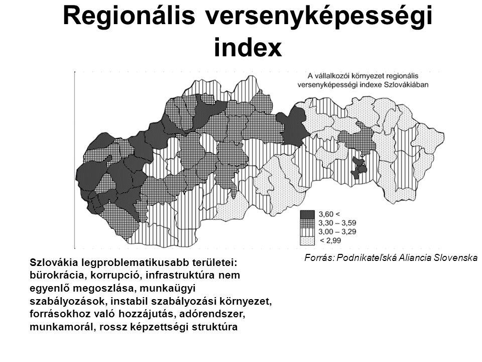 Regionális versenyképességi index Forrás: Podnikateľská Aliancia Slovenska Szlovákia legproblematikusabb területei: bürokrácia, korrupció, infrastrukt