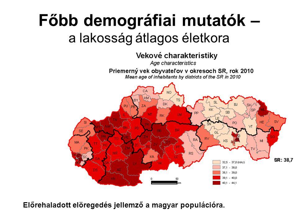 Főbb demográfiai mutatók – öregedési index Előrehaladott elöregedés jellemző a magyar populációra.