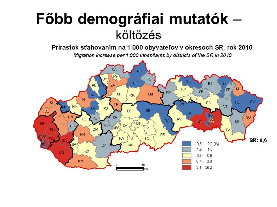 Főbb demográfiai mutatók – 1000 lakosra jutó természetes népességmozgás