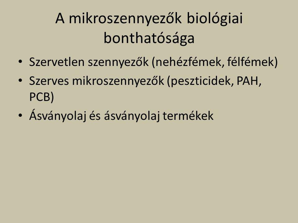 A mikroszennyezők biológiai bonthatósága Szervetlen szennyezők (nehézfémek, félfémek) Szerves mikroszennyezők (peszticidek, PAH, PCB) Ásványolaj és ás