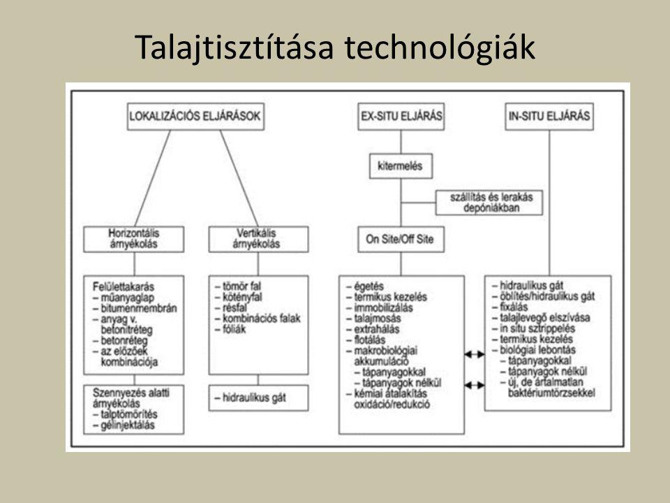 Talajtisztítása technológiák