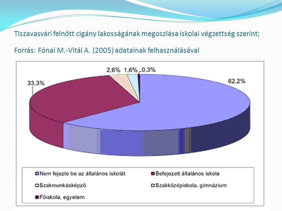 Tiszavasvári felnőtt cigány lakosságának megoszlása iskolai végzettség szerint; Forrás: Fónai M.-Vitál A. (2005) adatainak felhasználásával