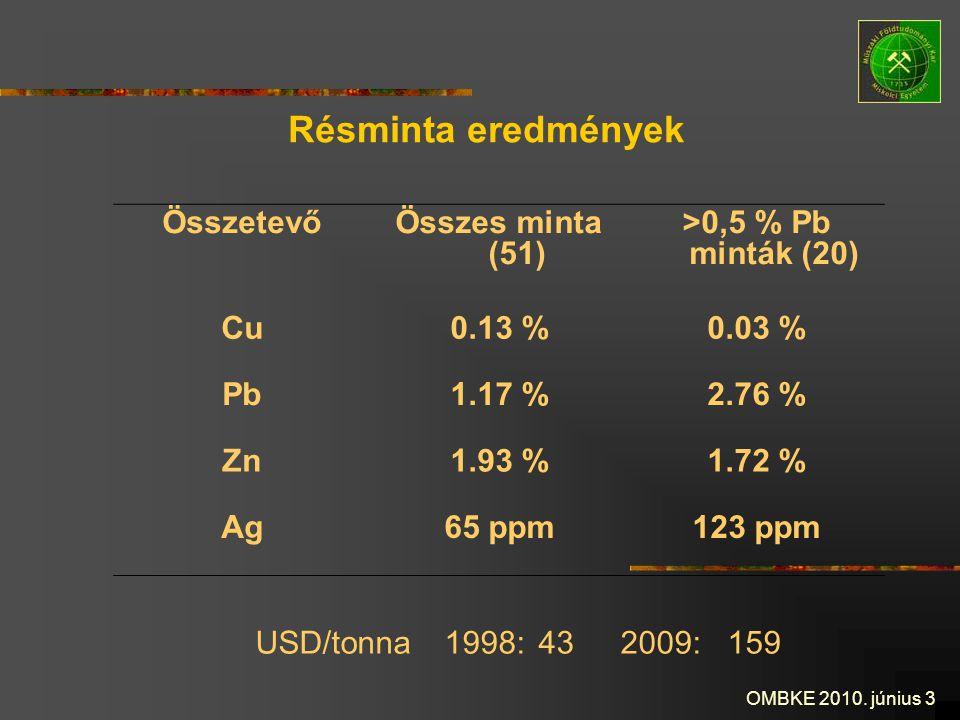 OMBKE 2010. június 3 Résminta eredmények ÖsszetevőÖsszes minta (51) >0,5 % Pb minták (20) Cu0.13 %0.03 % Pb1.17 %2.76 % Zn1.93 %1.72 % Ag65 ppm123 ppm