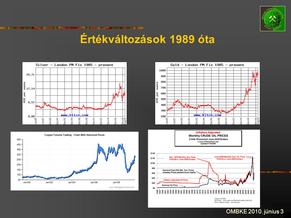 OMBKE 2010. június 3 Értékváltozások 1989 óta