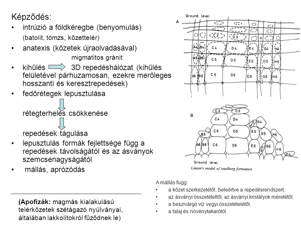 Képződés: intrúzió a földkéregbe (benyomulás) (batolit, tömzs, kőzettelér) anatexis (kőzetek újraolvadásával) migmatitos gránit kihűlés 3D repedéshálózat (kihűlés felületével párhuzamosan, ezekre merőleges hosszanti és keresztrepedések) fedőrétegek lepusztulása rétegterhelés csökkenése repedések tágulása lepusztulás formák fejlettsége függ a repedések távolságától és az ásványok szemcsenagyságától mállás, aprózódás A mállás függ: a kőzet szerkezetétől, beleértve a repedésrendszert, az ásványi összetételtől, az ásványi kristályok méretétől, a beszivárgó víz vegyi összetételétől, a talaj és növénytakarótól.