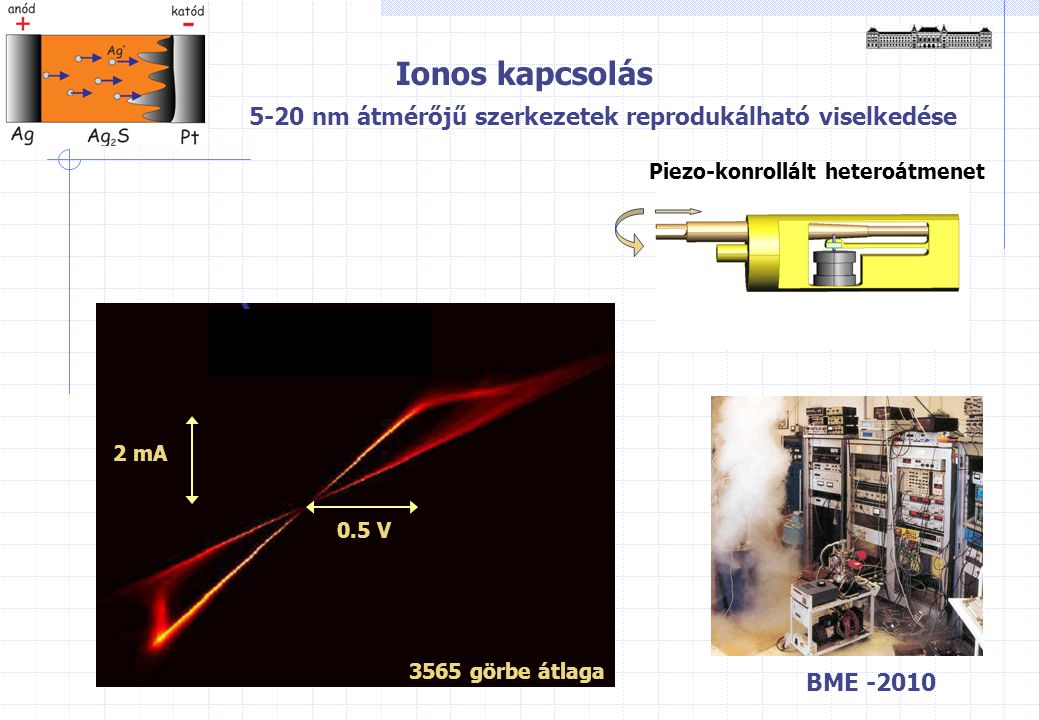 Ionos kapcsolás 5-20 nm átmérőjű szerkezetek reprodukálható viselkedése BME -2010 Piezo-konrollált heteroátmenet 0.5 V 2 mA 3565 görbe átlaga