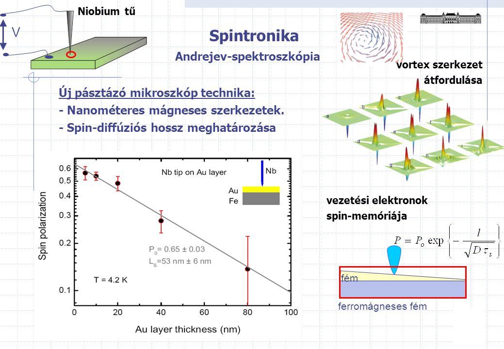 Spintronika Magnetooptika Kerr effektus Mágneses tulajdonságok mérése μm-es méretskálán (Sr 1-x Ca x RuO 3 ) Érzékenység 2x10 -10 emu MOKE mikroszkóp