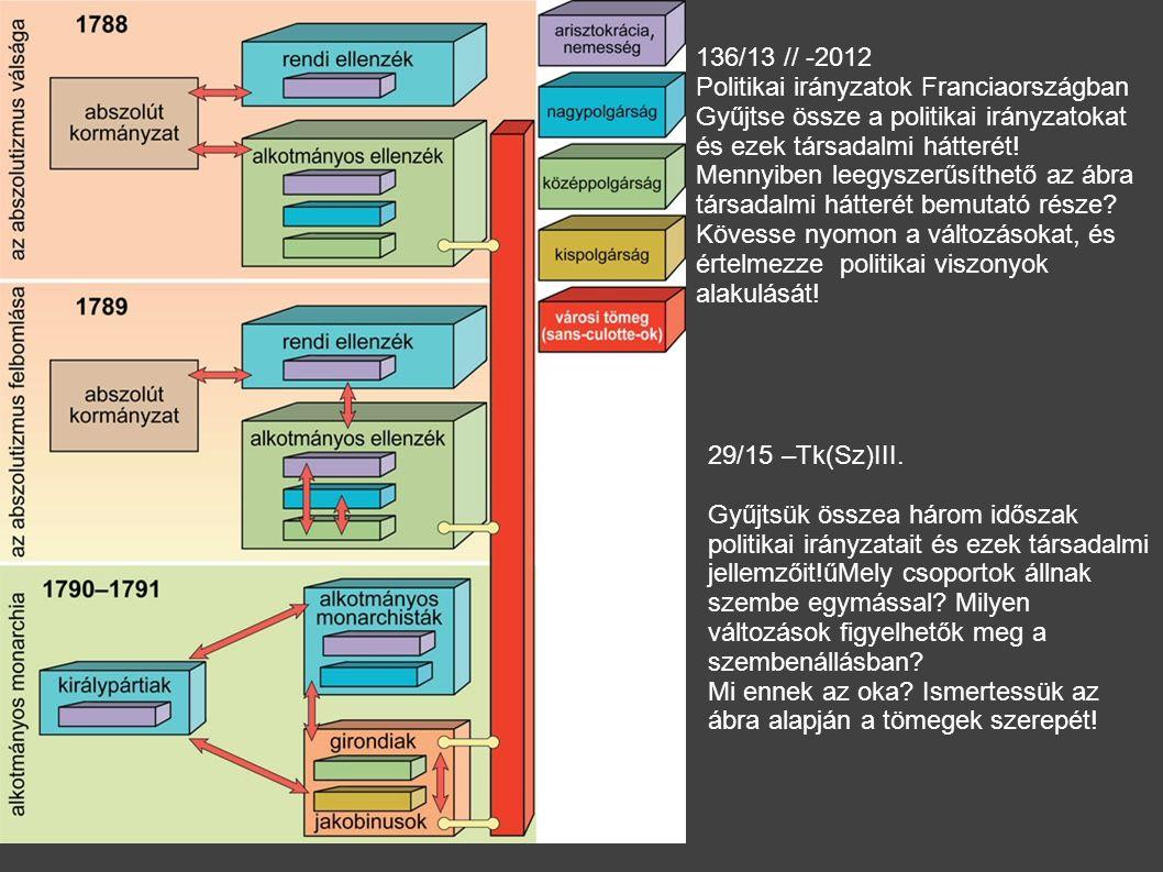 136/13 // -2012 Politikai irányzatok Franciaországban Gyűjtse össze a politikai irányzatokat és ezek társadalmi hátterét! Mennyiben leegyszerűsíthető