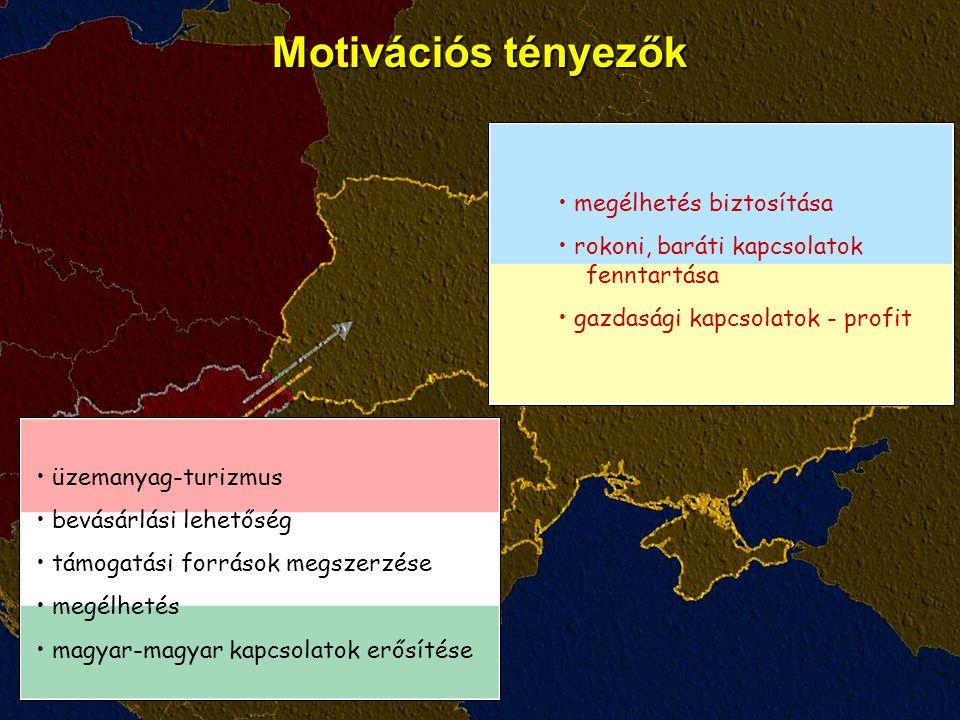 Motivációs tényezők megélhetés biztosítása rokoni, baráti kapcsolatok fenntartása gazdasági kapcsolatok - profit üzemanyag-turizmus bevásárlási lehetőség támogatási források megszerzése megélhetés magyar-magyar kapcsolatok erősítése