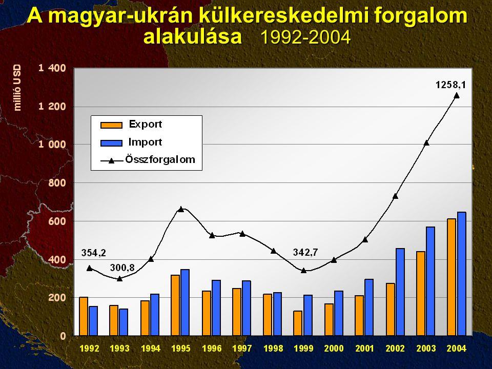 A magyar-ukrán külkereskedelmi forgalom alakulása 1992-2004