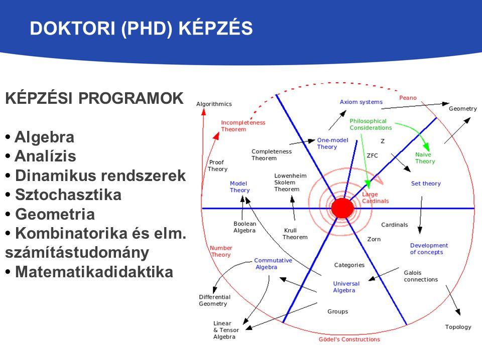 DOKTORI (PHD) KÉPZÉS KÉPZÉSI PROGRAMOK Algebra Analízis Dinamikus rendszerek Sztochasztika Geometria Kombinatorika és elm. számítástudomány Matematika