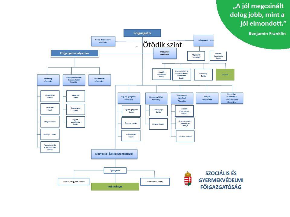 Fenntarthatóság – Felelősség Lehetőségek gazdaságosság átláthatóság megtakarítások külső források bevonása forrás elosztás egységes tervezés egységes ügyvitel integrált gazdaságirányítás egységes vagyongazdálkodás egységes informatikai rendszer Feladatok hatékony gazdálkodás rendszeres adatszolgáltatás, ellenőrzés közbeszerzések központosítása pályázati források (TIOP,KEOP) kiaknázása célzott felhasználás, likviditás biztosítása szükségletek prioritása szerint Poszeidon rendszer üzemeltetése EcoStat rendszer bevezetése és üzemeltetése ingatlan portfólió letisztítása kompatibilitás, belső kommunikáció GAZDASÁGI és INFRASTRUKTURÁLIS FŐOSZTÁLYOK