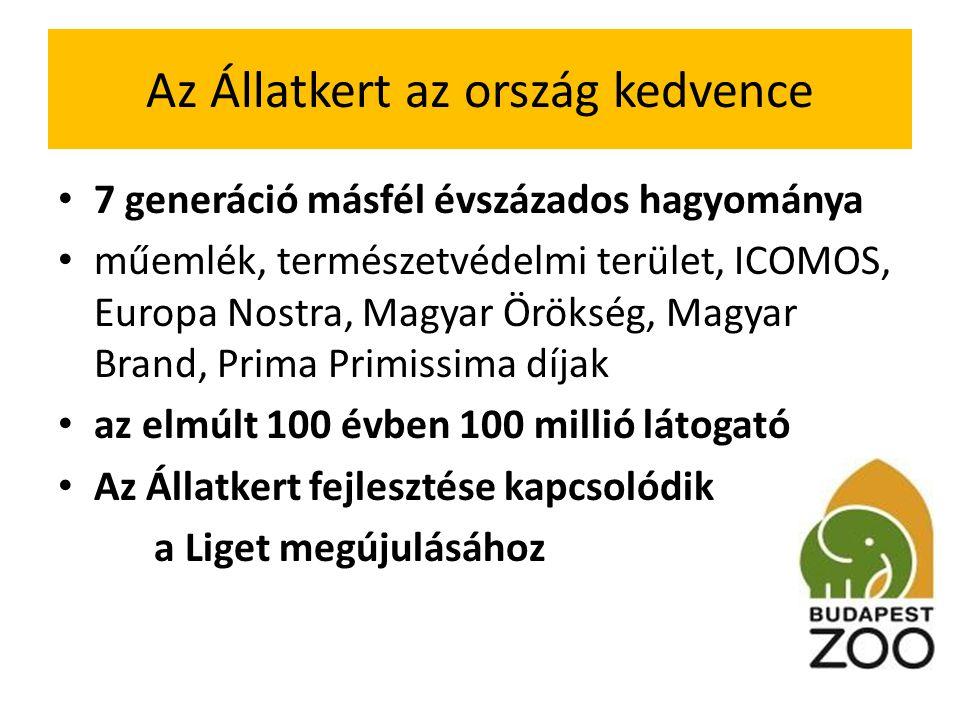Az Állatkert az ország kedvence 7 generáció másfél évszázados hagyománya műemlék, természetvédelmi terület, ICOMOS, Europa Nostra, Magyar Örökség, Magyar Brand, Prima Primissima díjak az elmúlt 100 évben 100 millió látogató Az Állatkert fejlesztése kapcsolódik a Liget megújulásához