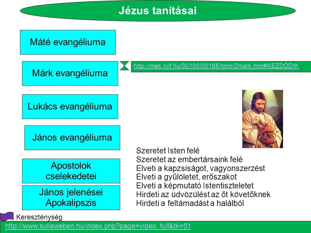 Máté evangéliuma Márk evangéliuma Lukács evangéliuma János evangéliuma Apostolok cselekedetei János jelenései Apokalipszis http://www.suliaweben.hu/in
