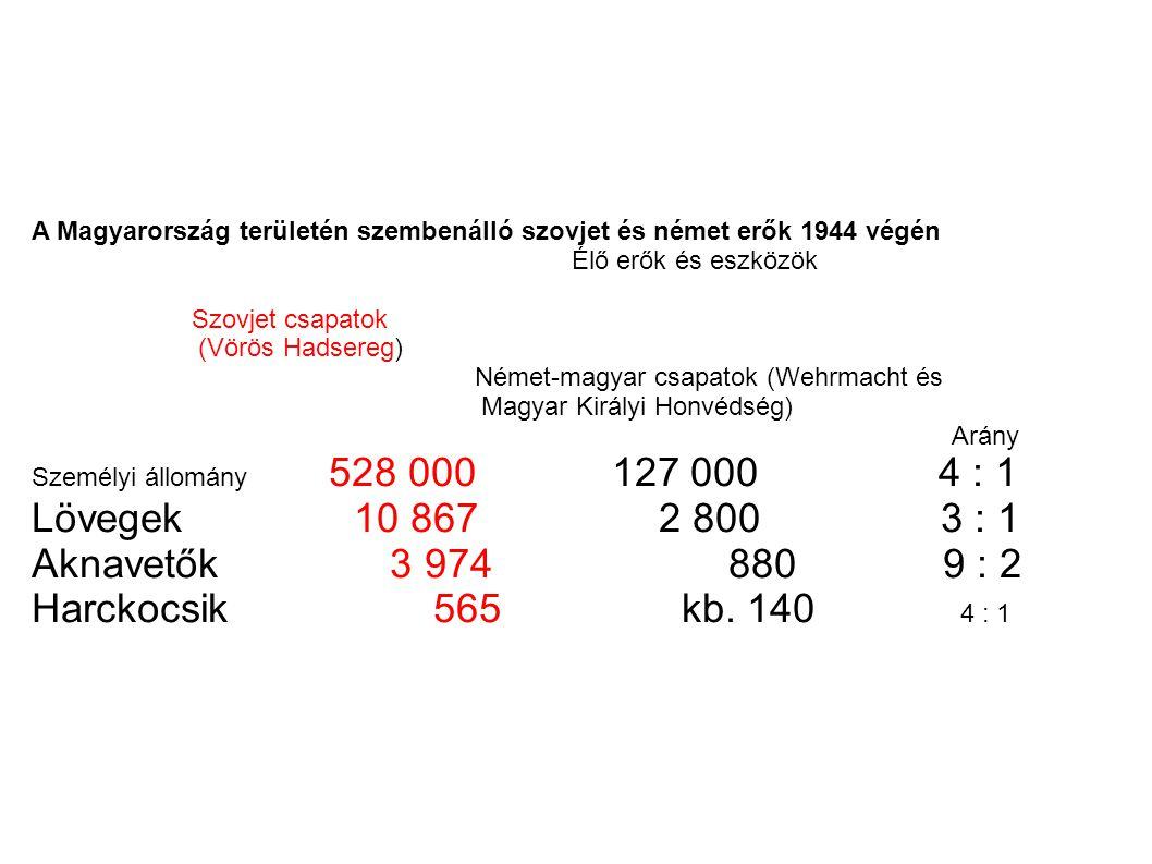 A Magyarország területén szembenálló szovjet és német erők 1944 végén Élő erők és eszközök Szovjet csapatok (Vörös Hadsereg) Német-magyar csapatok (We