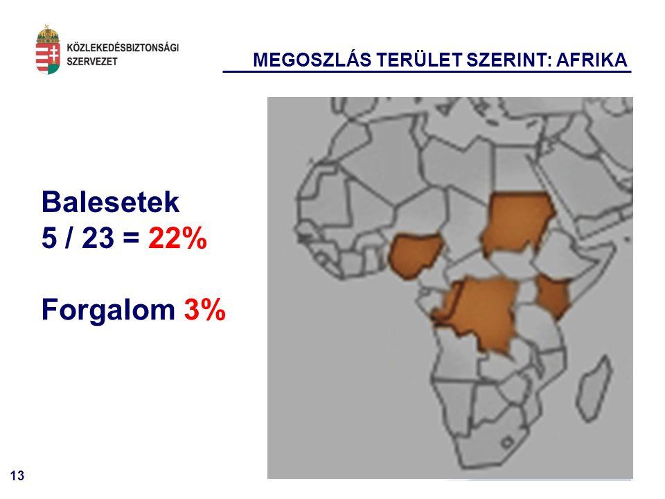 13 MEGOSZLÁS TERÜLET SZERINT: AFRIKA Balesetek 5 / 23 = 22% Forgalom 3%