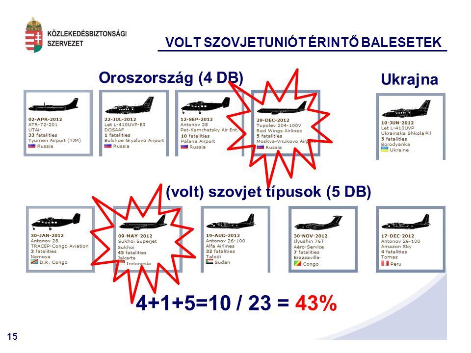 15 VOLT SZOVJETUNIÓT ÉRINTŐ BALESETEK Oroszország (4 DB) Ukrajna (volt) szovjet típusok (5 DB) 4+1+5=10 / 23 = 43%